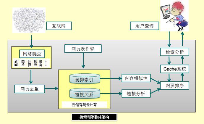 搜索引擎整体架构