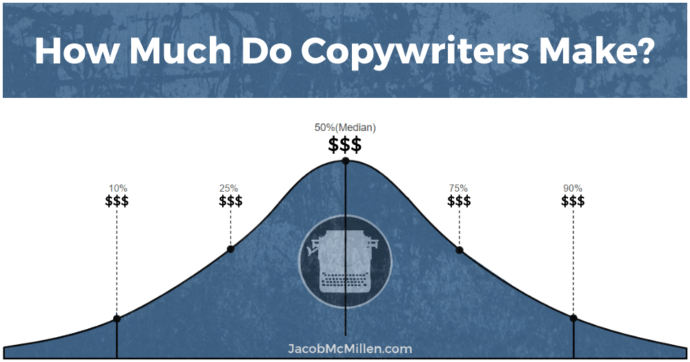 how-much-do-copywriters-earn.png